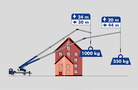 Capacité de levage du grue mobile k1003